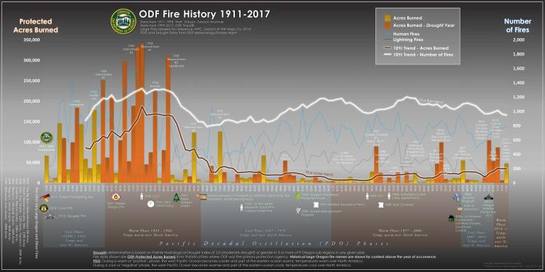 20180305_ODF_CenturyFireHistory.xlsx